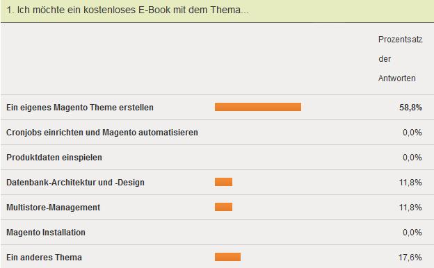 Ergebnis der Umfrage zum kostenlosen eBook