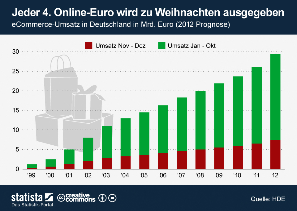 Online-Weihnachtsgeschäft 2012