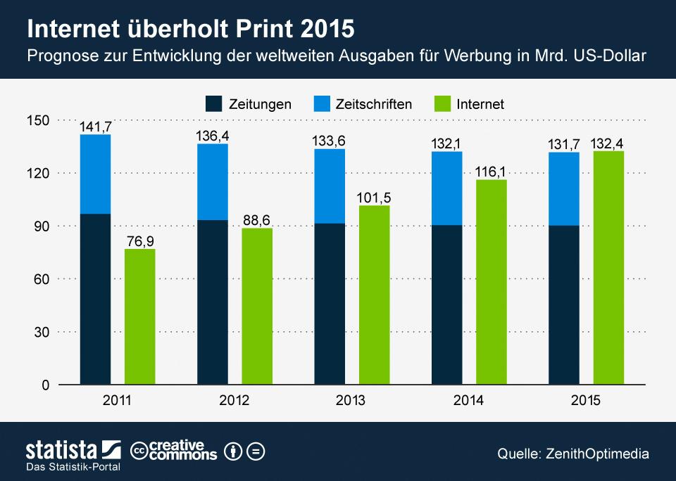 Online schlägt Print 2015 Infografik