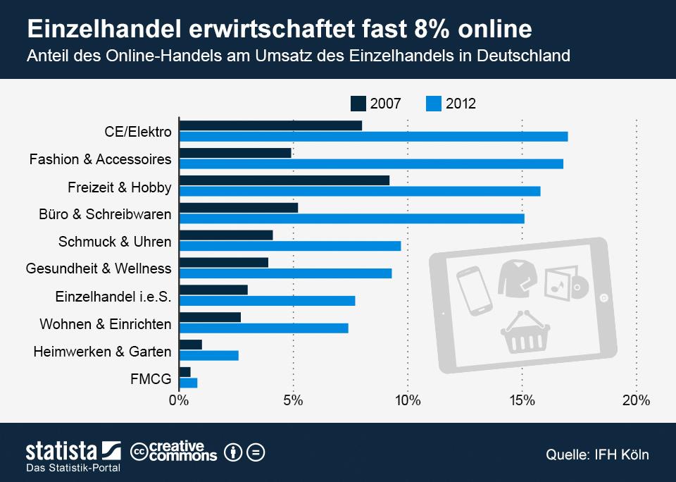 Infografik: Einzelhandel erwirtschaftet fast 8% online