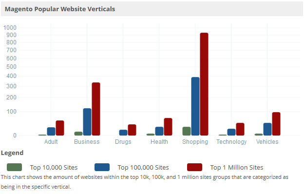 trends_builtwith_com_shop_Magento_verticals