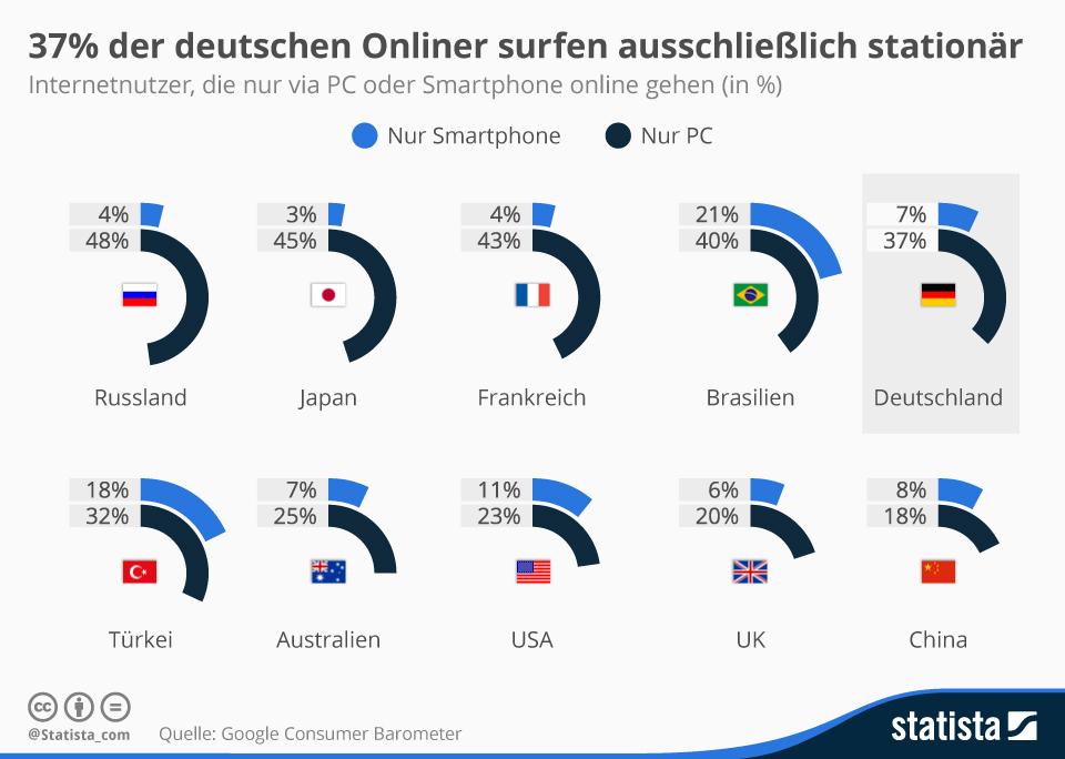 infografik_3186_Internetnutzer_die_nur_via_PC_oder_Smartphone_online_gehen