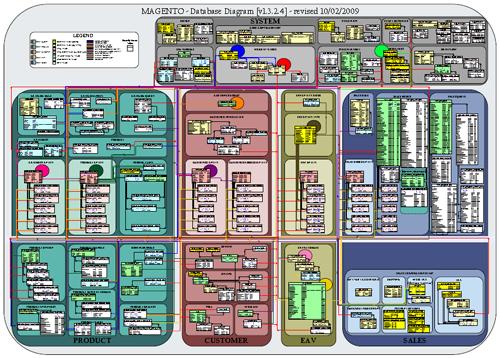 Magento Datenbankschema Diagramm