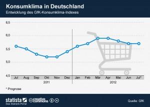 Konsumklima in Deutschland - Entwicklung des GfK Konsumklimaindexes