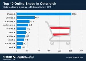 eCommerce in Österreich