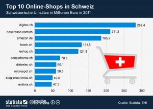 eCommerce in der Schweiz