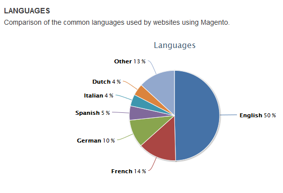 Magento Languages