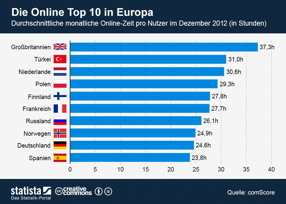 Infografik: Top 10 Onlinzeit