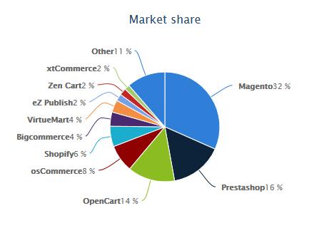 market-share-wappalyzer