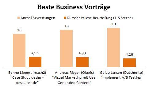 Meet_Magento_2015_Beste-Business-Vortraege